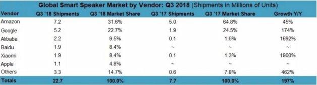 2018年Q3全球智能音箱出货量达2270万部 中国百度成最大黑马