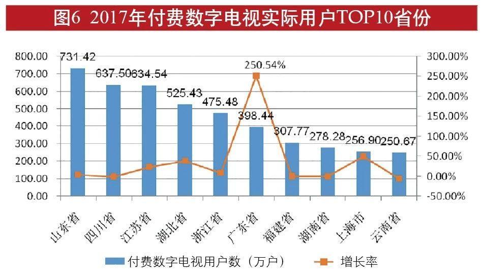 广电总局发布全国有线电视发展报告:智能电视增长迅速