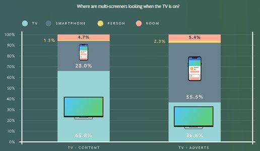 多屏时代用户注意力转移规律:边看电视边刷手机