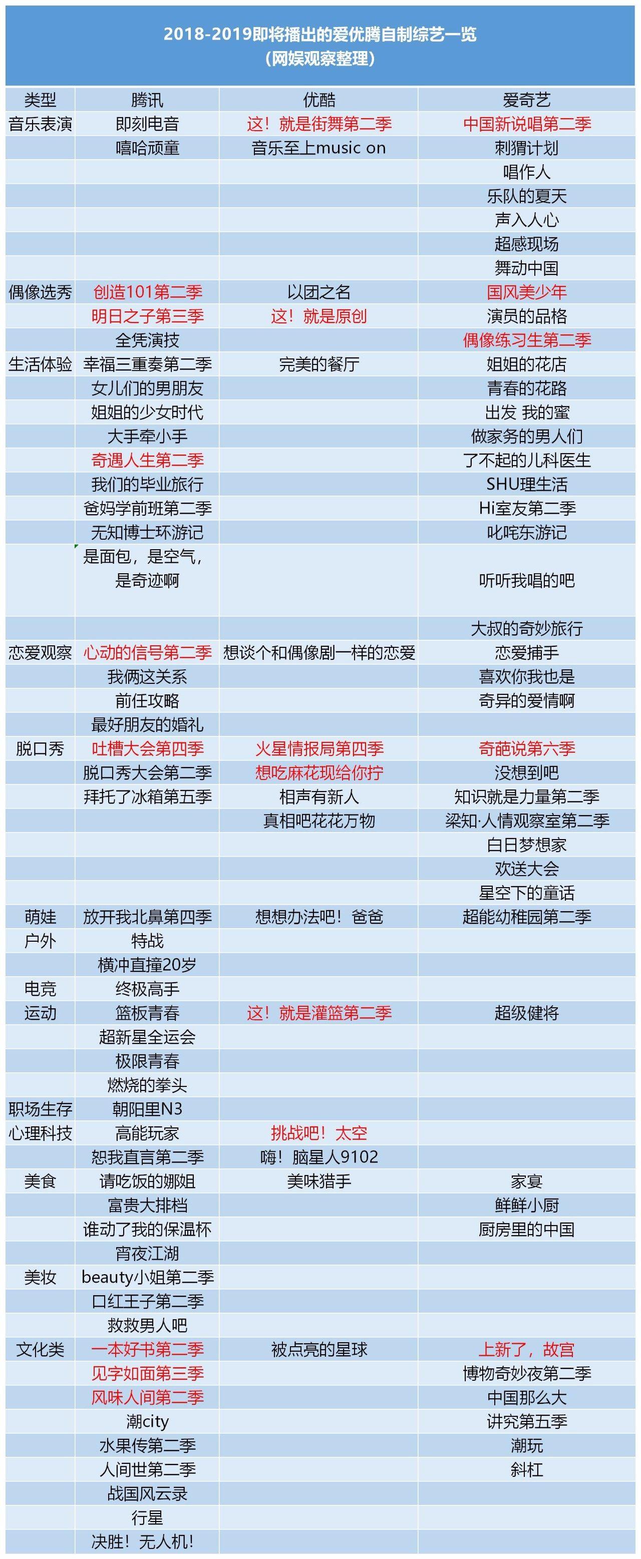 2018-2019年即将上线新剧/综艺一览表!果断收藏!