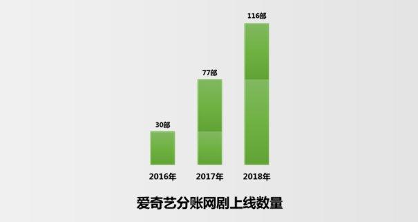 爱奇艺主推付费分账网剧,优质内容分账金额已超三千万