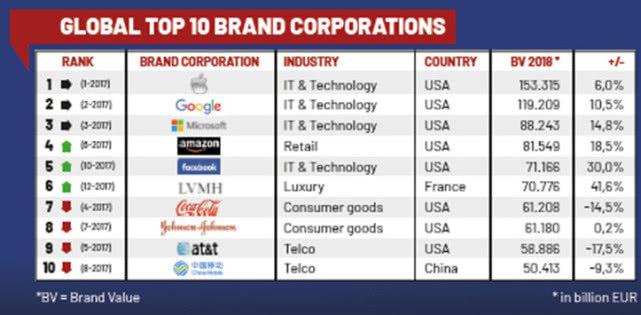 欧洲EBI全球百强品牌榜:苹果高居榜首 腾讯/阿里跻身前20