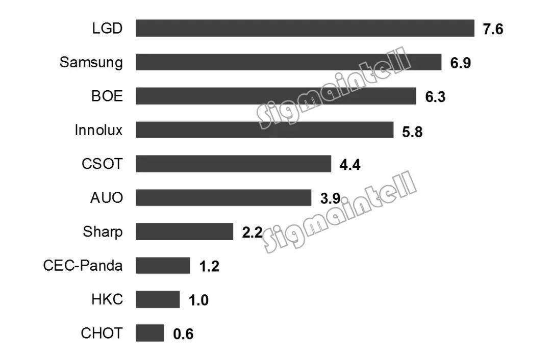 2018年三季度全球液晶电视面板市场总结:大尺寸需求显著增长