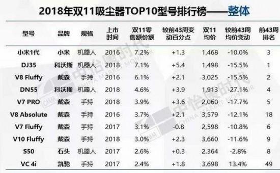 2018年大家电市场形势严峻 但小家电迎来爆发式增长