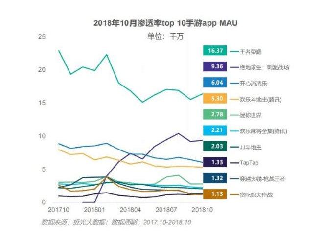 2018年最火手游:王者荣耀、绝地求生纷纷上榜