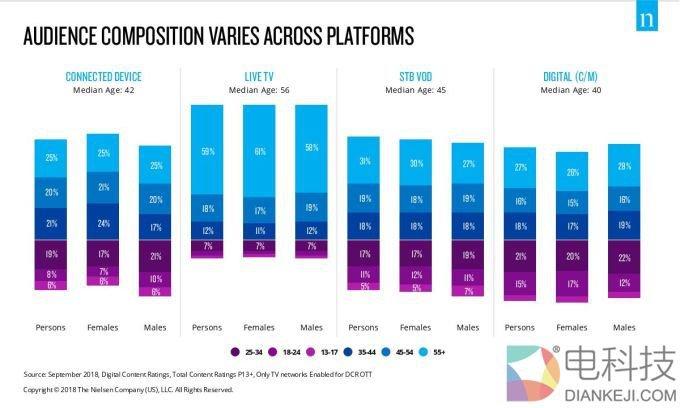 美国人每月观看流媒体内容接近80亿个小时