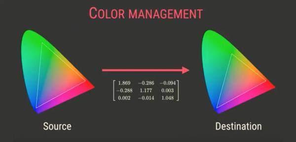 什么是广色域?为什么广色域OLED屏看着眼睛疼?