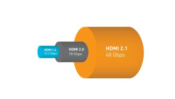 首批支持HDMI2.1电视即将发布,16K电视画质成为可能