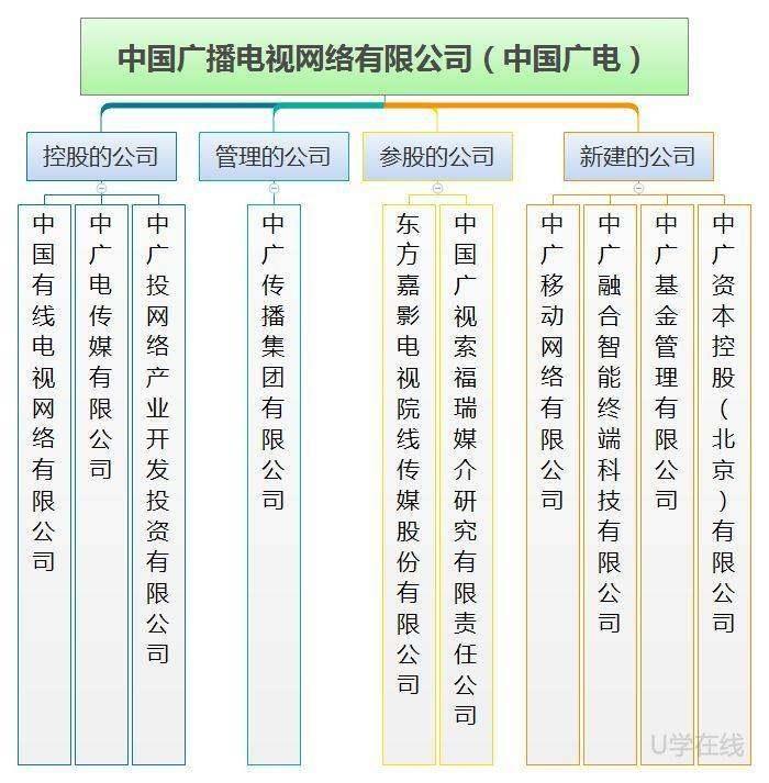 """各种""""广电""""傻傻分不清?扒一扒中国广电的""""家族谱"""""""
