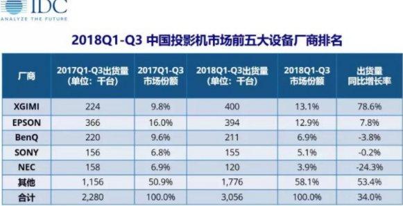 2018年Q3极米销量暴增首次登顶 京东助力国产品牌上位