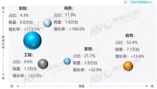 第三季度投影市场报告:商务激光投影进入爆发期