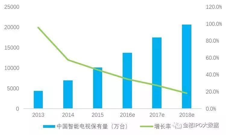 中国互联网电视行业发展:智能电视渗透率将超85%