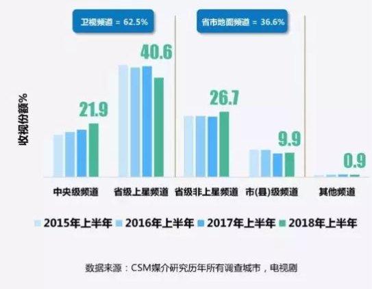 2018上半年全国电视市场收视总量下降,非直播收视增长