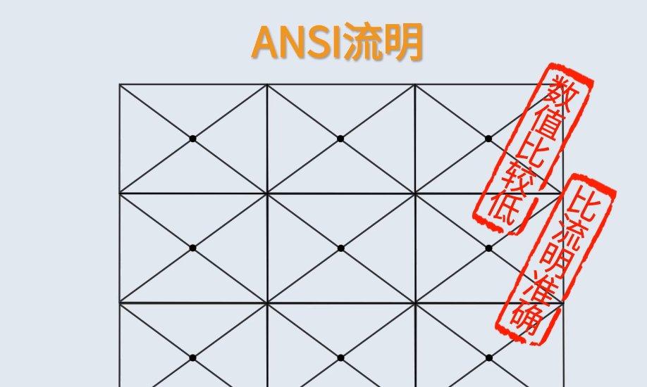 投影仪流明多少比较好?投影仪流明和ANSI流明有何区别?