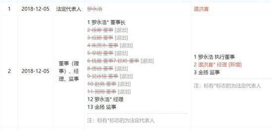罗永浩不再担任锤子数码科技法人 九位董事也已全部退出