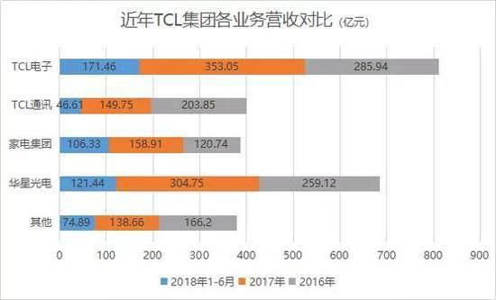 TCL砍去六成营收 华星光电欲挑战京东方面板老大地位
