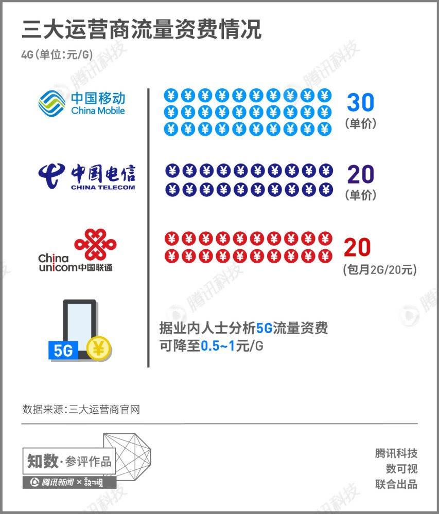 一组图看懂5G:明后年商用,下载速度可达100Mbps
