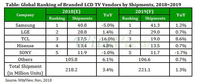 WitsView:全球液晶电视价格下跌 有望实现年度出货目标