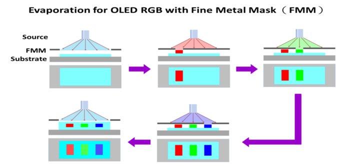 喷墨印刷OLED究竟是什么?喷墨印刷技术详解