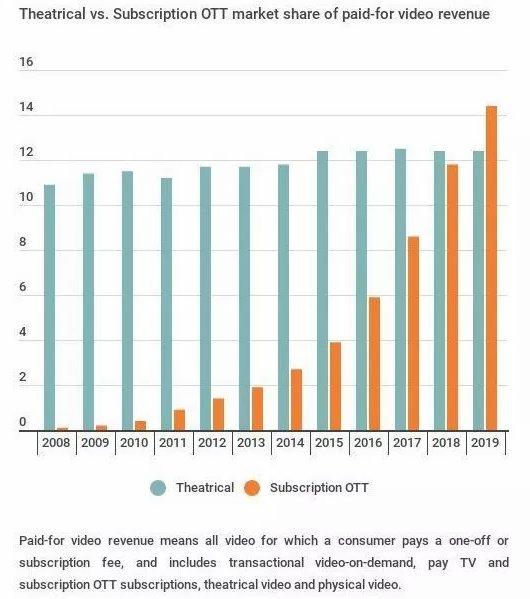 全球OTT电影收入在2019年将超过电影院收入