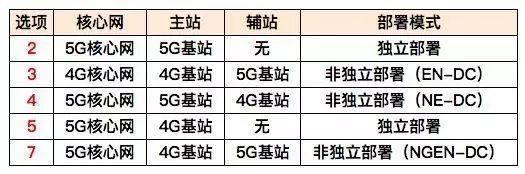 5G标准推迟,预计延后三个月完成R15冻结时间