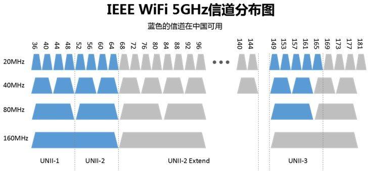 WiFi信号为什么总是这么差?提升WiFi信号的秘诀都在这里了!