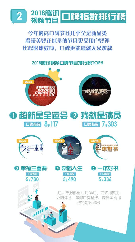 2018腾讯年度指数报告发布,起底18年影视娱乐行业