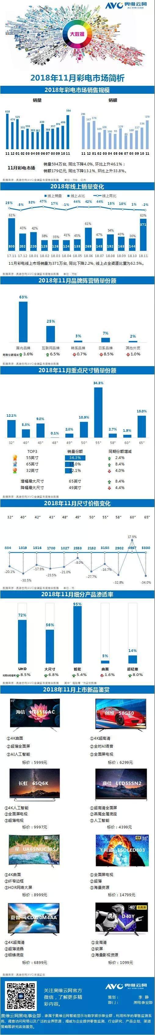 18年11月彩电市场报告:55寸电视最受欢迎