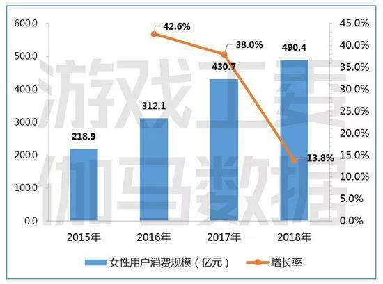 2018年中国游戏报告首发:市场收入2144.4亿元 增幅明显放缓