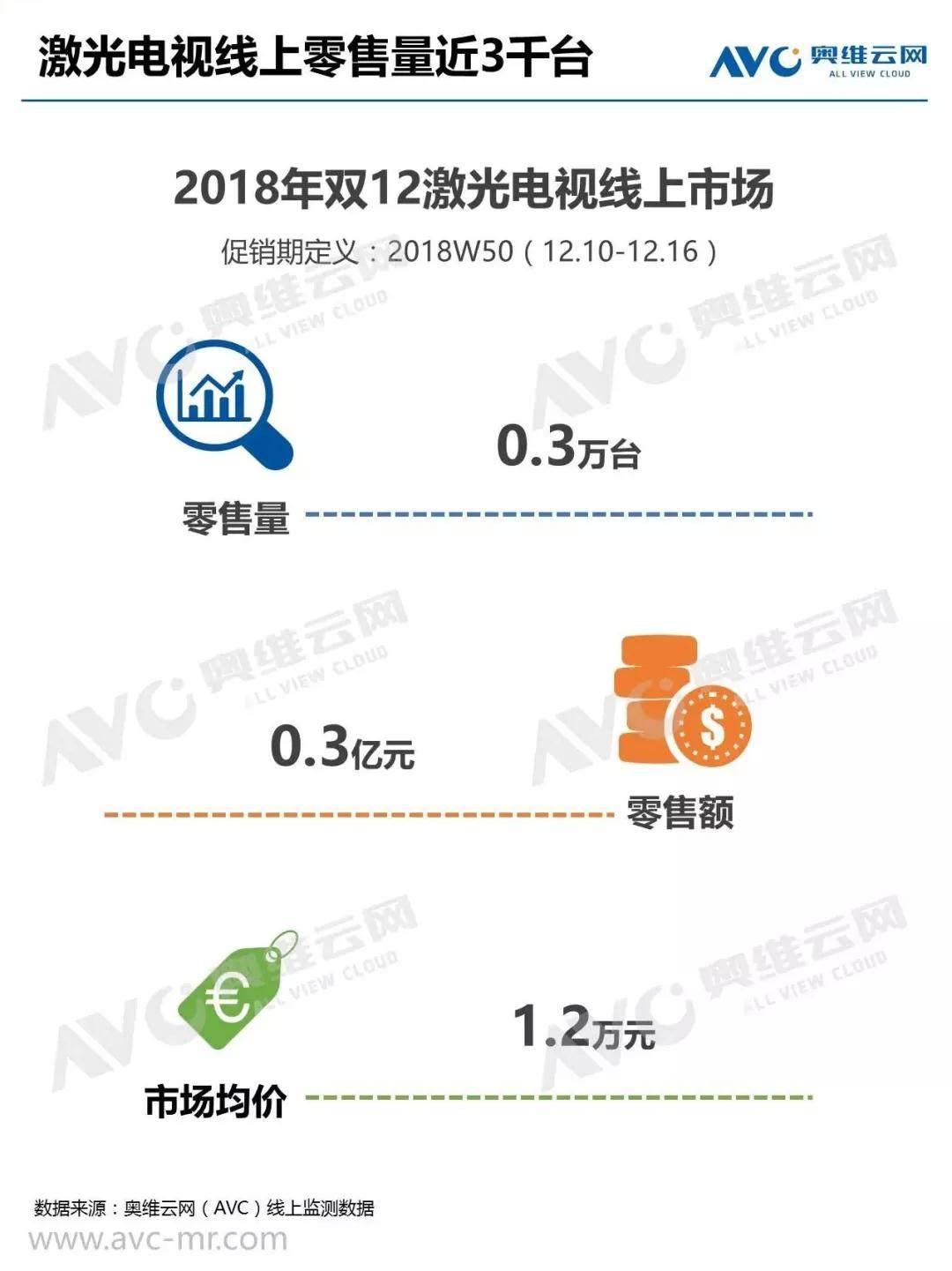 2018年中国智能投影线上市场简报:自动对焦成亮点