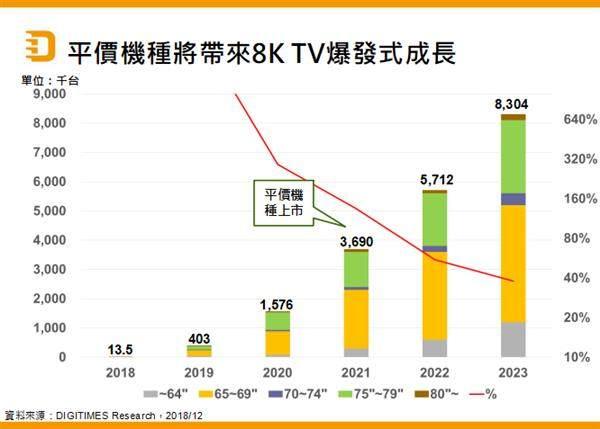 5G技术将带动8K TV市场起飞