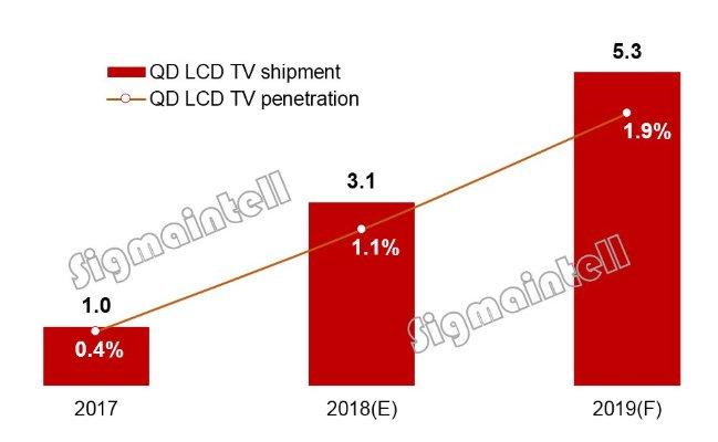 2019年电视技术发展路线解析:8K迎来起步,OLED呈多元发展