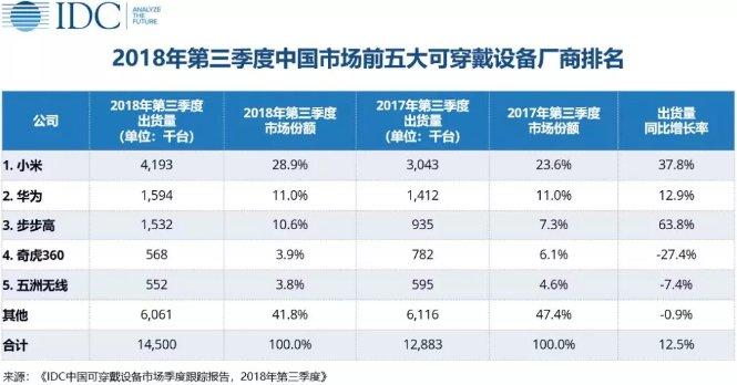 2018年Q3中国市场可穿戴设备销量排名:小米第一,华为第二