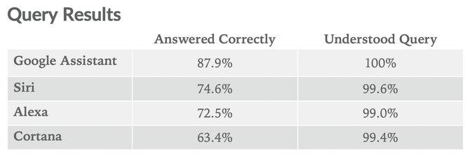 18年度智能音箱IQ测试:谷歌音箱最聪明,与苹果音箱差距小