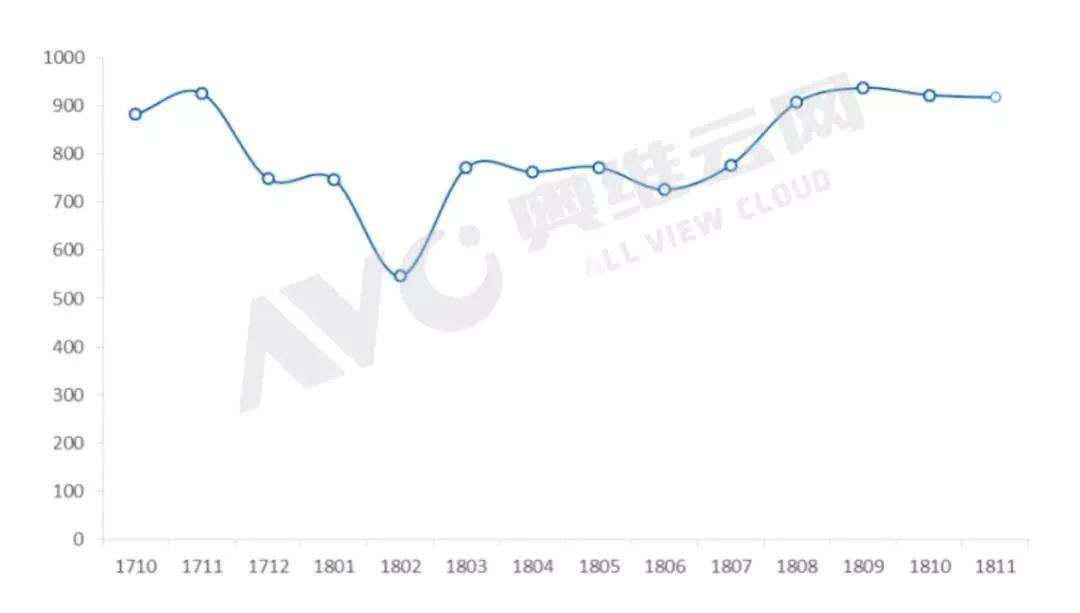 全球15大TV代工厂出货本年度首次出现负增长