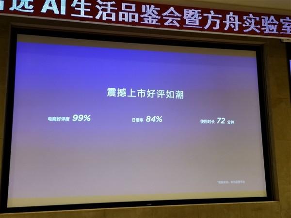 华为AI音箱日活率84%,用户平均使用时长72分钟