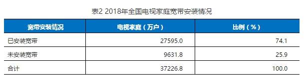 18年中国有线电视收视市场入户调查:客厅仍是看电视主场所