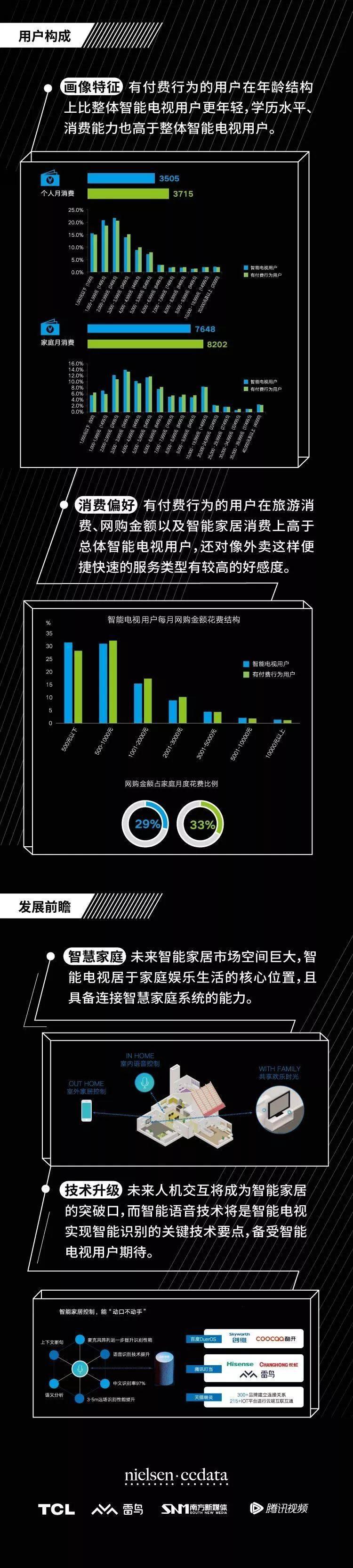 2019智能电视服务运营发展报告:智能电视占核心地位