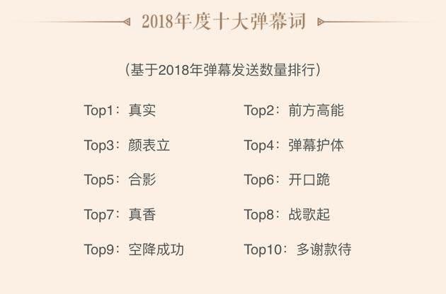 """B站发布2018年度弹幕:""""真实""""为年度弹幕热词之首"""