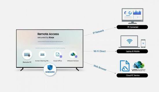 三星推Remote Access计划:将智能电视当办公显示器使用