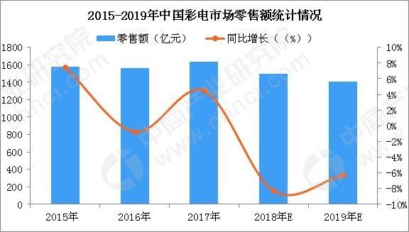 2019中国彩电市场不容乐观 整体销量恐下滑3%-5%