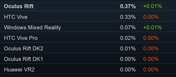 站在风口上却没飞起来:Steam VR头显份额仅0.8%