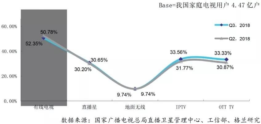 2018年第三季度中国有线电视行业报告:OTT持续增长