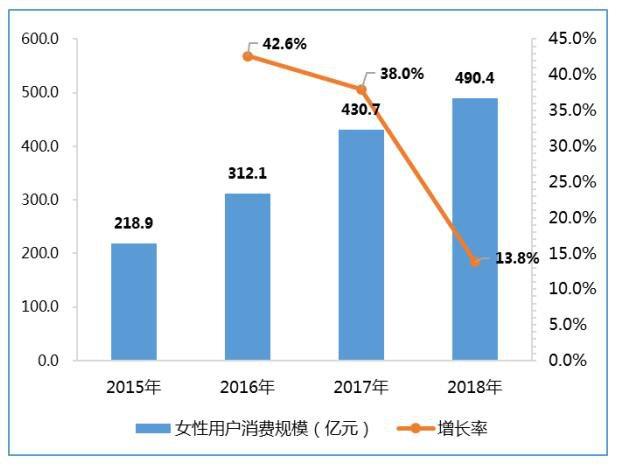 2018中国游戏产业报告发布:女性市场不断被挖掘