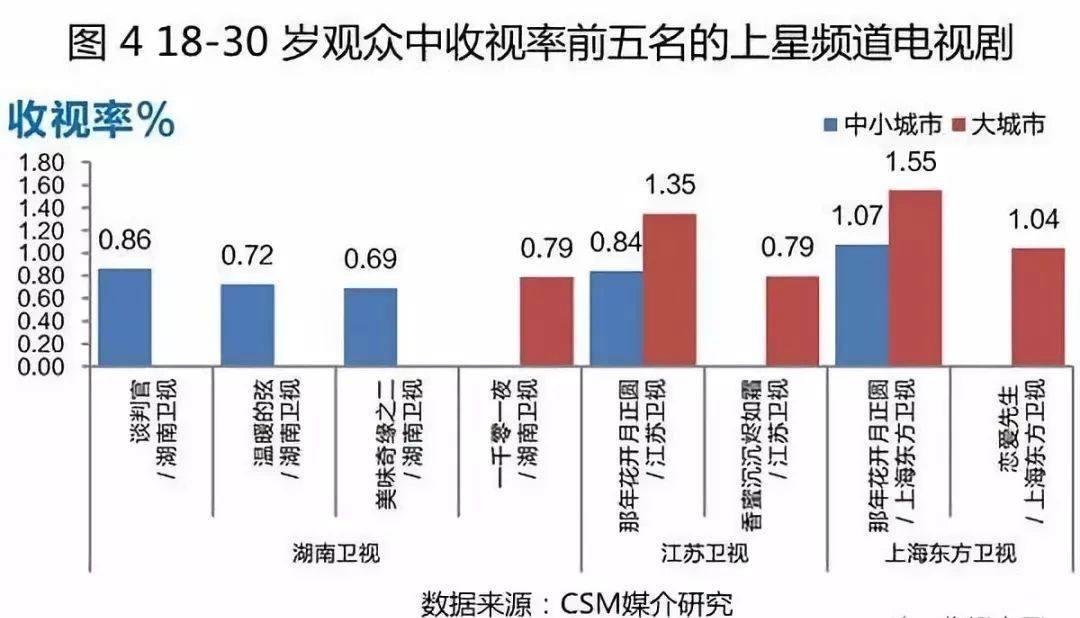 中小城市青年观众电视收视率更低,收视数据较稳定