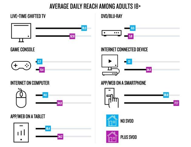 互联网电视节目成主流 14%的美国家庭通过互联网观看电视节目