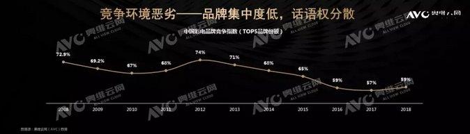 2018年彩电总结:低价导致低利润,2019年市场将恢复性增长