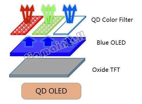 三星决定提升QD-OLED面板产能 LCD面板需求将受影响
