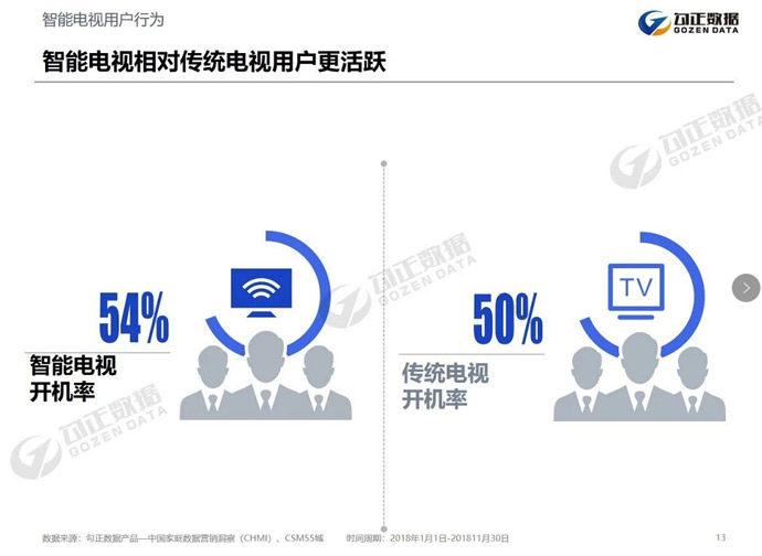 2019家庭数据营销趋势报告:智能电视用户回归大屏