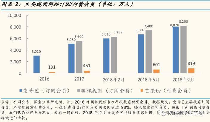 爱奇艺、腾讯视频2019年上半年订阅会员或破1亿